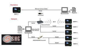 May cham cong van tay 5000T-C wifi gia re