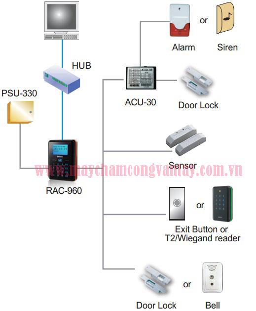 May cham cong RAC-960P gia re